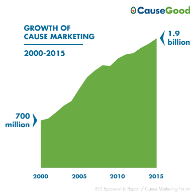 Growth-of-Cause-Marketing-Statistics-2015